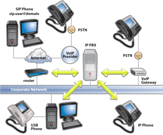 Voip in the Cloud
